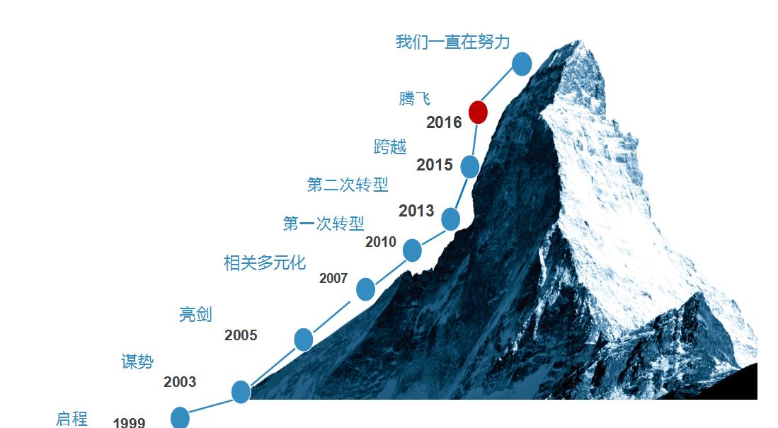 蓝冠发展时光轴图片